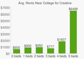 Graph of average rent prices for College for Creative Studies