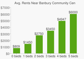 Graph of average rent prices for Banbury Community Centre