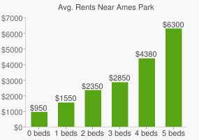 Graph of average rent prices for Ames Park