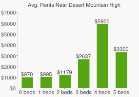 Graph of average rent prices for Desert Mountain High School