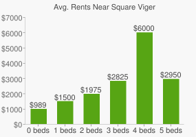 Graph of average rent prices for Square Viger