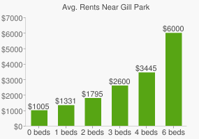 Graph of average rent prices for Gill Park