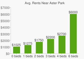Graph of average rent prices for Aster Park