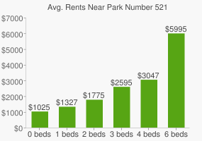 Graph of average rent prices for Park Number 521