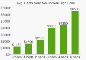 Graph of average rent prices for Neil McNeil High School