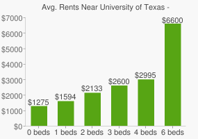 Graph of average rent prices for University of Texas - Austin