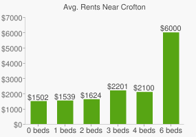 Graph of average rent prices for Crofton