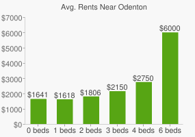 Graph of average rent prices for Odenton
