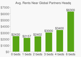 Graph of average rent prices for Global Partners Headquarters