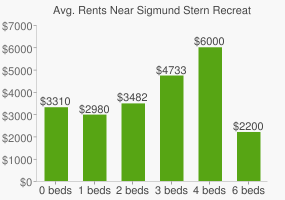 Graph of average rent prices for Sigmund Stern Recreation Grove