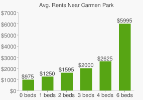 Graph of average rent prices for Carmen Park