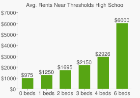 Graph of average rent prices for Thresholds High School