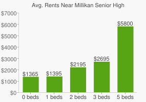 Graph of average rent prices for Millikan Senior High School