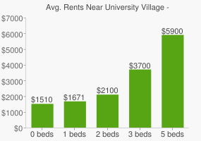 Graph of average rent prices for University Village - Little Italy Chicago
