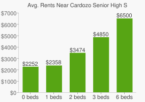 Graph of average rent prices for Cardozo Senior High School