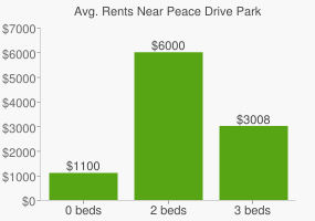 Graph of average rent prices for Peace Drive Park