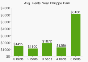 Graph of average rent prices for Philippe Park