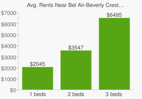 Graph of average rent prices for Bel Air-Beverly Crest Los Angeles