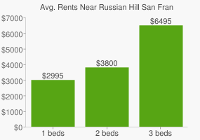 Graph of average rent prices for Russian Hill San Francisco