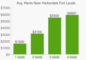 Graph of average rent prices for Harbordale Fort Lauderdale