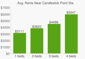 Graph of average rent prices for Candlestick Point State Recreational Area