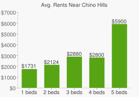 Graph of average rent prices for Chino Hills