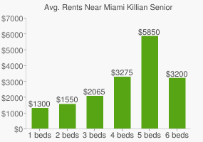 Graph of average rent prices for Miami Killian Senior High School