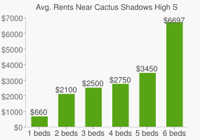 Graph of average rent prices for Cactus Shadows High School/Psh
