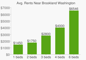 Graph of average rent prices for Brookland Washington D.C.