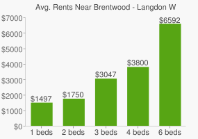 Graph of average rent prices for Brentwood - Langdon Washington D.C.