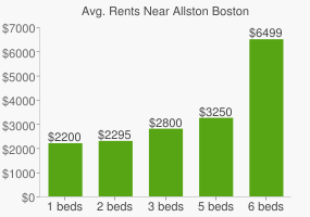 Graph of average rent prices for Allston Boston