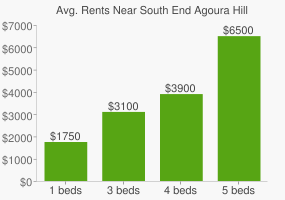 Graph of average rent prices for South End Agoura Hills