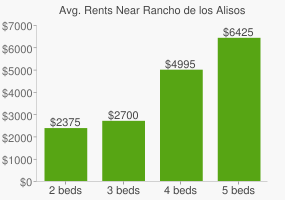 Graph of average rent prices for Rancho de los Alisos Lake Forest