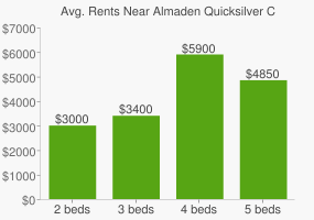 Graph of average rent prices for Almaden Quicksilver County Park