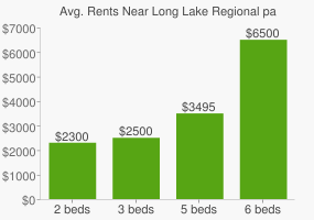 Graph of average rent prices for Long Lake Regional park