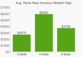 Graph of average rent prices for Honolulu Waldorf High School