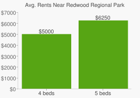 Graph of average rent prices for Redwood Regional Park