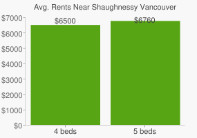 Graph of average rent prices for Shaughnessy Vancouver