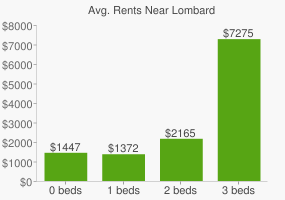 Graph of average rent prices for Lombard