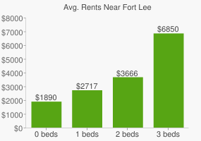 Graph of average rent prices for Fort Lee