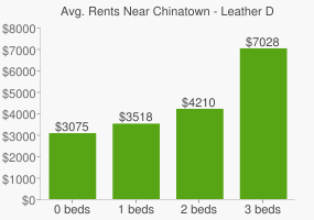 Graph of average rent prices for Chinatown - Leather District Boston