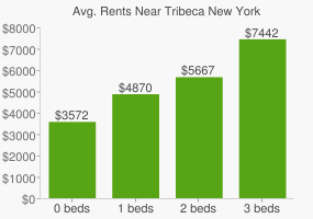 Graph of average rent prices for Tribeca New York