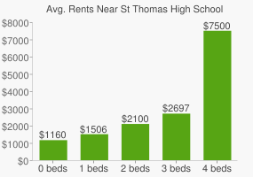 Graph of average rent prices for St Thomas High School