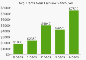 Graph of average rent prices for Fairview Vancouver