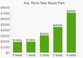 Graph of average rent prices for Bauler Park