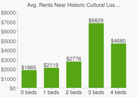 Graph of average rent prices for Historic Cultural Los Angeles