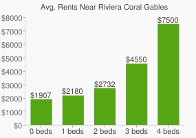 Graph of average rent prices for Riviera Coral Gables