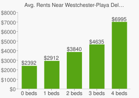 Graph of average rent prices for Westchester-Playa Del Rey Los Angeles