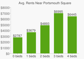 Graph of average rent prices for Portsmouth Square