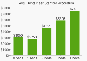 Graph of average rent prices for Stanford Arboretum